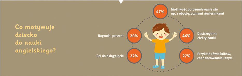 Co motywuje dziecko donauki angielskiego?