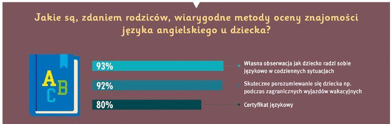 Jakie są wiarygodne metody oceny znajomości języka angielskiego udziecka?